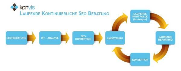 laufende SEO Beratung Agentur Hannover
