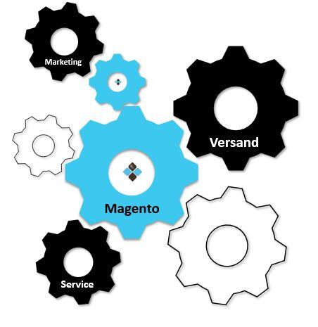 Anpassbarkeit Magento Shop für Prozesssicherheit