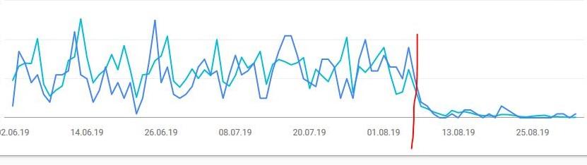 Lösung: nicht mehr bei google auffindbar – Rankings fallen – erst auf Seite X Eintrag zur Seite