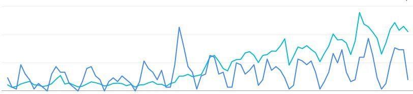Google Search Console – Mehr Klicks als Impressions – Wie geht das?
