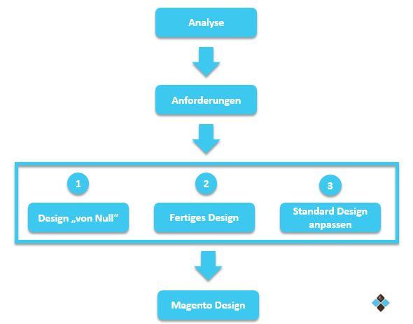 Magento Design günstig verschiedene Optionen