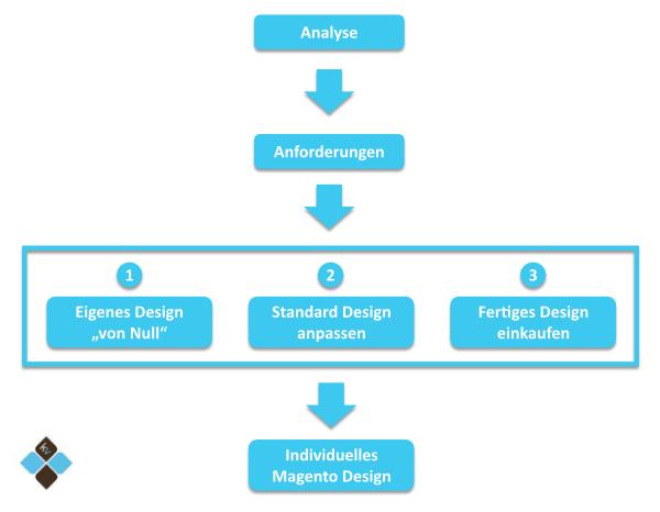Magento Design günstig verschiedenen Möglichkeiten