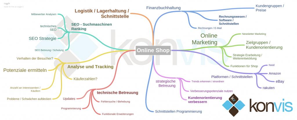 Magento Online Shop Mindmap Agentur Betreuung Hannover